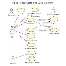 object oriented analysis and design using umluse case diagram and description