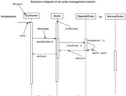 images about uml on pinterest   sequence diagram  class        images about uml on pinterest   sequence diagram  class diagram and software