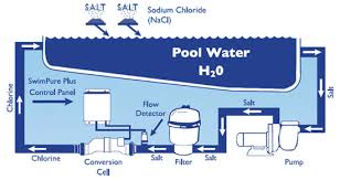 images about pool infographics on pinterest   pool filters        images about pool infographics on pinterest   pool filters  pool heater and swimming pools