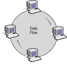 network topologiesringtopolgy gif