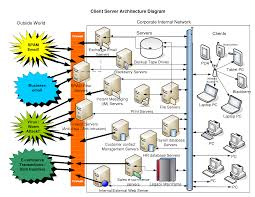 best images of service architecture diagram   client server    client server architecture diagram