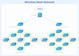 cisco switches and hubs  cisco icons  shapes  stencils and symbols    wireless mesh network topology diagram   computer  amp  networks solution example