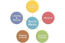 5 ways to use social media to develop a pharmacy career cecilia online activities remember a general discussion on a healthcare topic have quick responses however a response or offer for a career take
