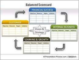 creative balanced scorecard template ideasdetailed balanced scorecard from ceo pack