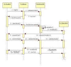 sequence diagram library management systemimage gallery sequence diagram library management system