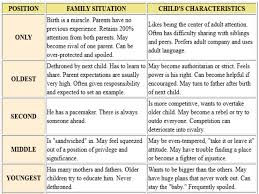 birth order effects essay