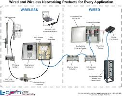 wired and wireless network diagram   l com com