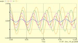 """Résultat de recherche d'images pour """"courbe d'oscillation"""""""