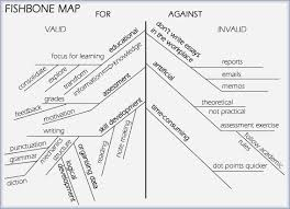 the little blue writing book essays as this example demonstrates a fishbone map allows you to view all the points both for and against your provisional thesis statement and to evaluate the
