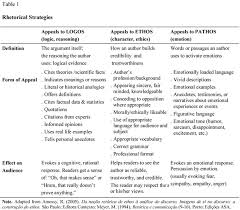 how consumers persuade each other  rhetorical strategies of        the three classical rhetorical types of persuasive appeals  which we explore in our discussion of the rhetorical strategies of interpersonal influence