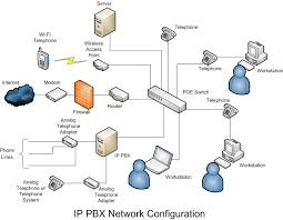 procomp computer services   ip pbx hardware descriptionip pbx