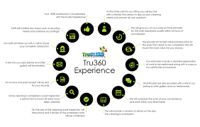 the tru experience new jersey power washing trueclean 360 experience