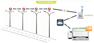 What Is Smart Street Light  L