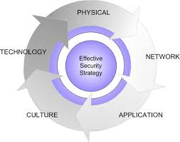 network  application and user security   evolve   evolvedb co ukevolve integrated approach to data security diagram  network