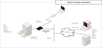 iolan sdsm device server   serial to ethernet   perlemodem device server diagram