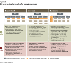big data and the creative destruction of todays business models three organization models for analytics groups