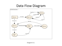 ajac systems hotel reservation system team members  anqi chen    data flow diagram diagram