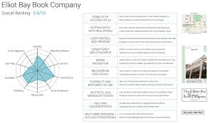 dillon baker bookstore design web research