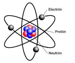 Resultado de imagen de estructura de la materia átomos y moléculas