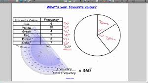 drawing pie charts   youtubedrawing pie charts