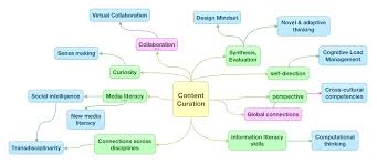 Innovations in Education » Developing Future Workskills Through ... Developing Future Workskills Through Content Curation