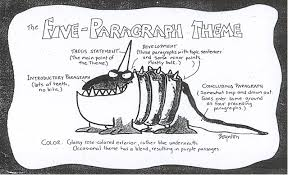 images about   paragraph essay on Pinterest