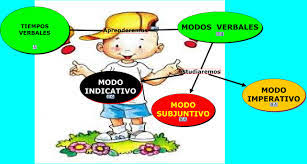 Resultado de imagen de VERBO TIEMPO Y MODO