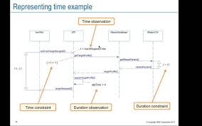 introduction to systems modeling  sysml   scenario modeling with    introduction to systems modeling  sysml   scenario modeling   sequence diagrams
