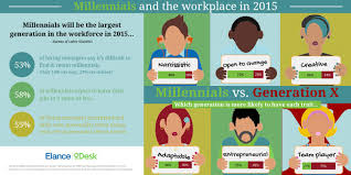 career advice millennial impact on the workforce in 2015 shape 5 ways millennials are changing the workforce