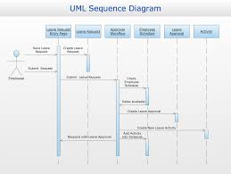 conceptdraw samples   business processes   uml diagramssample   uml sequence diagram