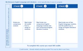 open university essays  atslmyfreeipme q ba honours english language and literature open study plan overview