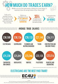 how much do electricians earn average electrician salary  top tradespeople salaries