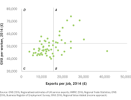 why don t high exports always lead to economic success citymetric splitting exports out into goods and services offers a clue as to why this might be the case see the charts below while there is a reasonable positive
