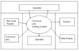 software engineering is cis software engineering