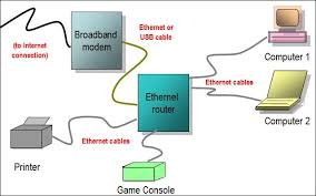 wired home network diagram router  wired home network diagram    wired home network diagram router