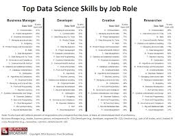 top skills in data science curious top data science skills by job role click image to enlarge