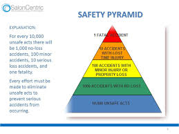 safety for the office environment   our commitment to you  we    safety pyramid  explanation  for every     unsafe acts there will be    no