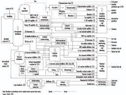 petroleum refining processfigure   refinery process chart