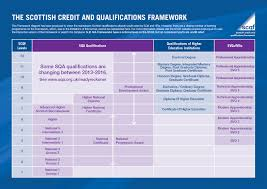 qualifications and accreditation explained inverness college uhi qualifications and accreditation explained
