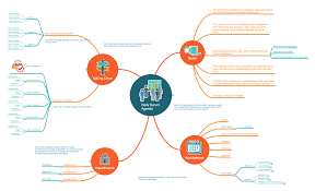 conceptdraw samples project management scrum workflow template 1 daily scrum agenda mindmap