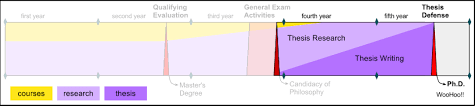 Final Exam Requirements Procedures   Computer Science  amp  Engineering UW CSE   University of Washington UW Graduate School Dissertation Guidelines