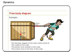 section    newtonian mechanics dynamics learning outcomes    section    newtonian mechanics dynamics free body diagram example   the   body