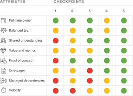 bad boss or a case of leadership deficit disorder blog during a health monitor workshop you ll self assess against eight attributes of healthy teams using a simple red yellow green rating for each