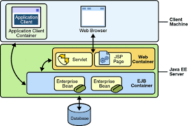 java ee containers   the java ee  tutorialdiagram of client server communication showing servlets and jsp pages in the web tier and