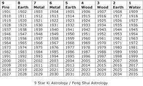 bad good feng shui microsoft word  star ki calendardocx