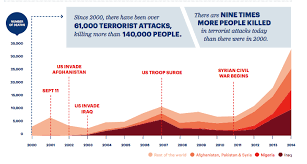 global war against terrorism essay outline   homework for you  global war against terrorism essay outline   image