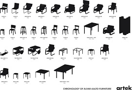 click here to download the chronology of alvar aalto furniture pdf alvar aalto furniture