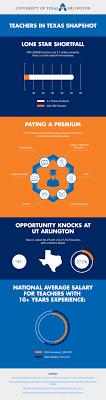 a look at teachers in texas uta online uta infographic texas teachers