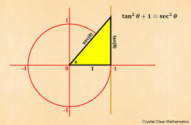 s crystal clear mathematics poster showing the second pythagorean identity on the unit circle tansup2theta 1 equiv secsup2theta