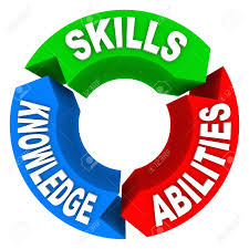 three qualities or criteria that are essential for a job candidate stock photo three qualities or criteria that are essential for a job candidate or for a person to succeed in life skills knowledge and abilities on 3